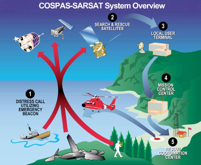 Soccorso in mare: come comportarsi e prevenire situazioni rischiose